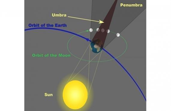 Se registrará el último eclipse de Luna del año
