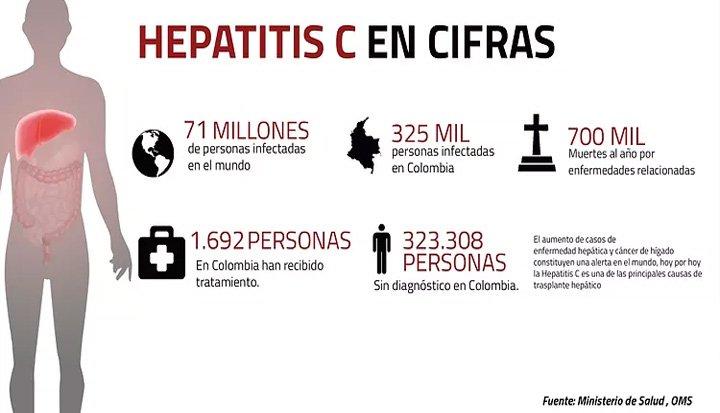 Las cifras de la Hepatitis C