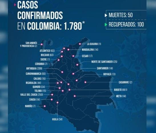 Se confirmaron 201 casos nuevos de coronavirus en las últimas 24 horas en Colombia