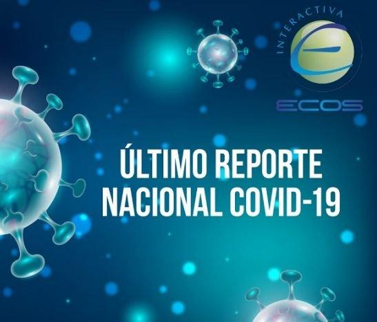 El Tolima superó los 1.500 casos de Coronavirus