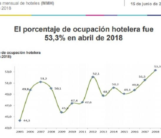 El porcentaje de ocupación hotelera fue 53,3% en abril: Dane