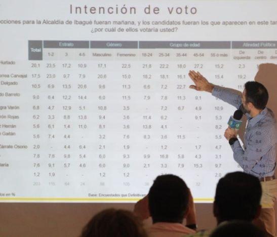 Solo dos candidatos a la Alcaldía marcan diferencia en los estratos bajos de Ibagué