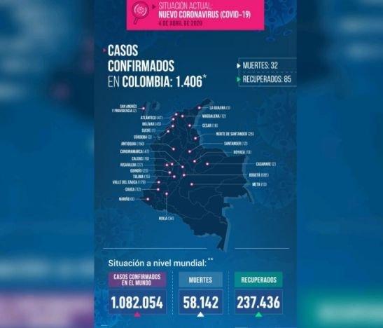 Tolima sigue en 15 casos, pero Colombia suma más de 1.400 personas contagiadas